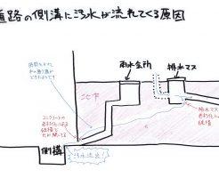 図解 道路の側溝に汚水が流れてくる原因